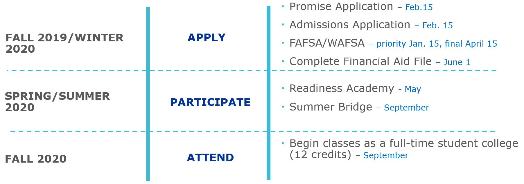 Seattle Promise Deadlines - promise application due Feb. 15. college admission application due Feb. 15. FAFSA/WAFSA priority Jan. 15, final due April 15. Complete Financial Aid File due June 1. Participate in Readiness Academy in May. Attend Summer Bridge