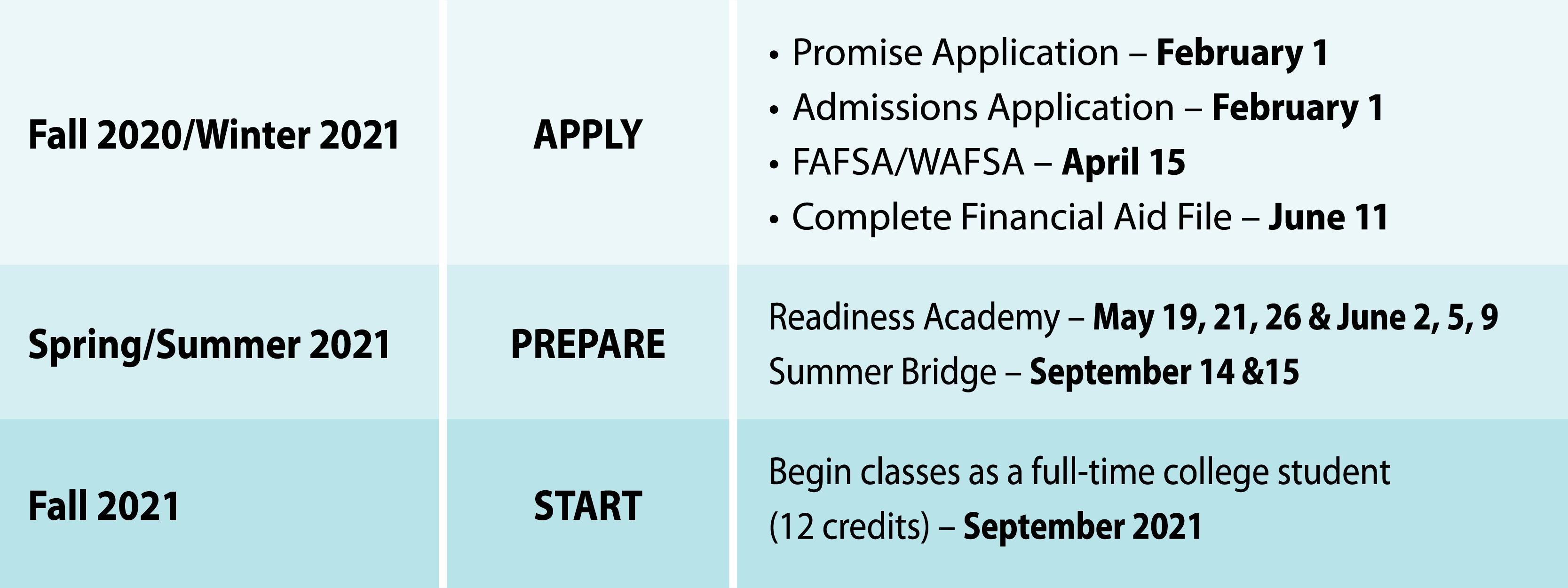 Seattle Promise Key Dates